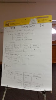 Poster sheets with scrum planning diagram